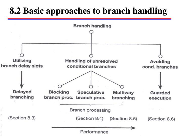8.2 Basic approaches to branch handling