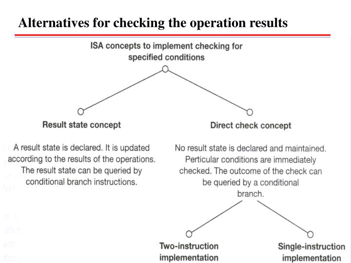 Alternatives for checking the operation results