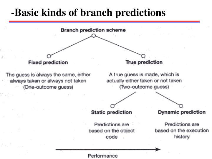 -Basic kinds of branch predictions