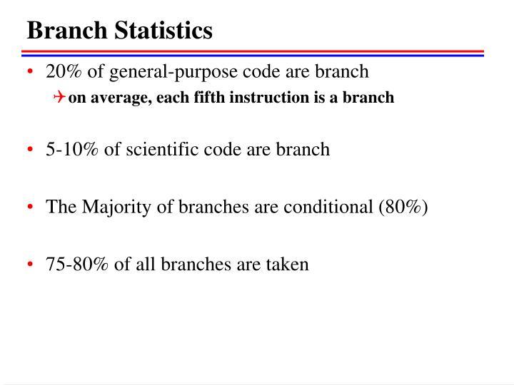 Branch Statistics