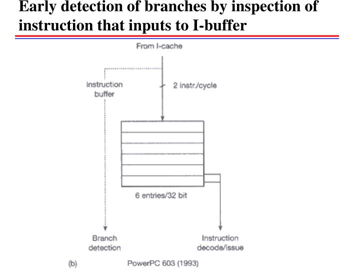 Early detection of branches by inspection of instruction that inputs to I-buffer