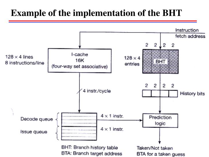 Example of the implementation of the BHT
