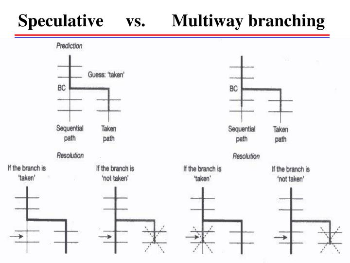 Speculative     vs.      Multiway branching
