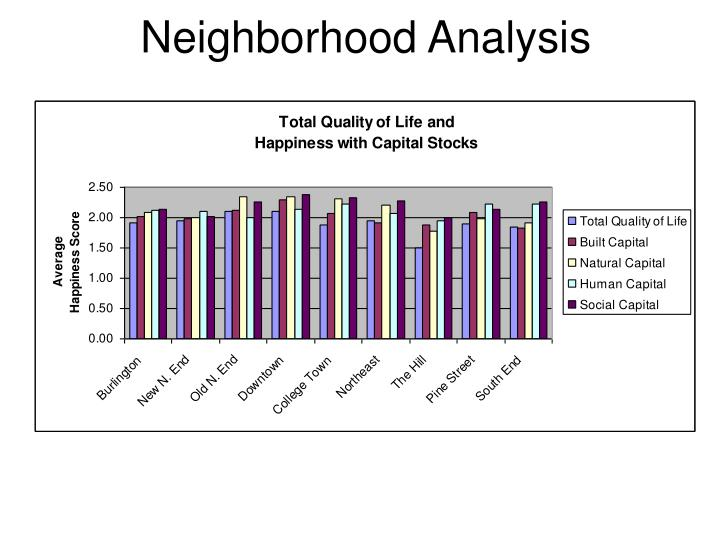 Neighborhood Analysis