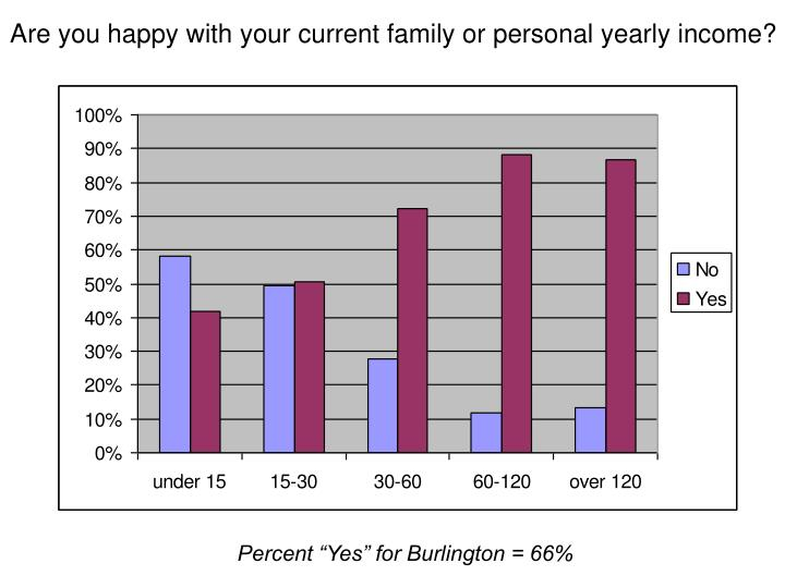 Are you happy with your current family or personal yearly income?