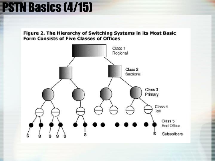 PSTN Basics (4/15)