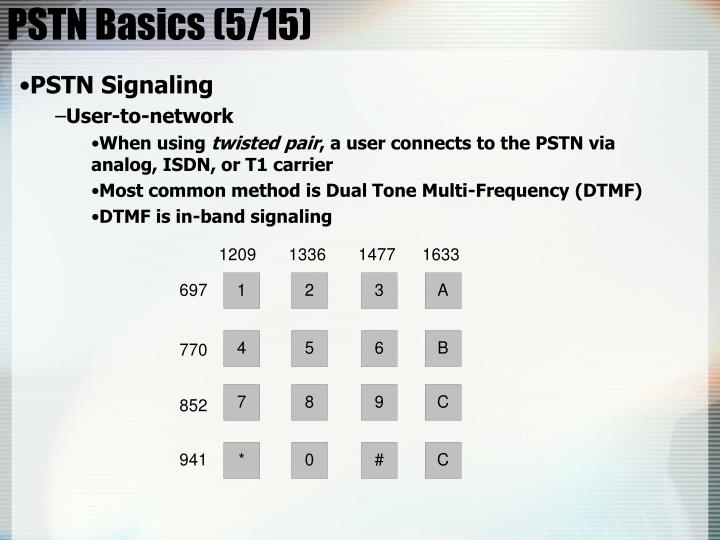 PSTN Basics (5/15)