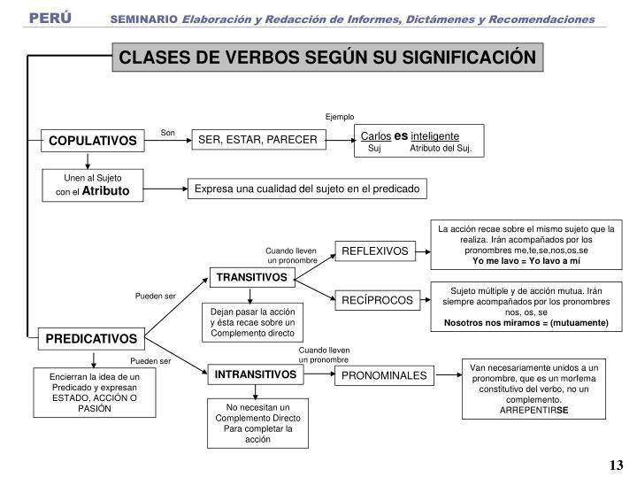 CLASES DE VERBOS SEGÚN SU SIGNIFICACIÓN