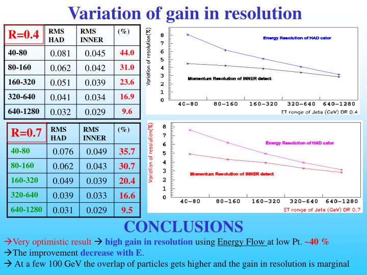 Variation of gain in resolution