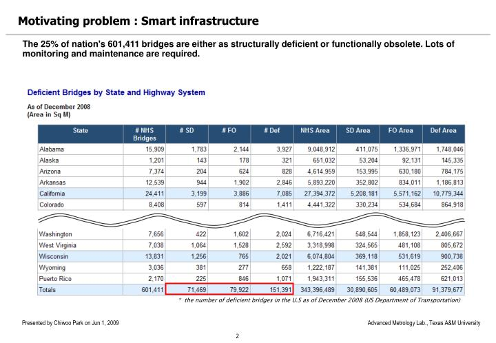 Motivating problem smart infrastructure