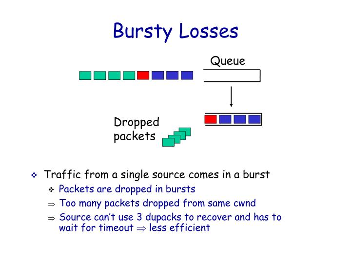 Bursty Losses