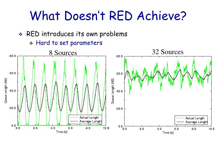 What Doesn't RED Achieve?