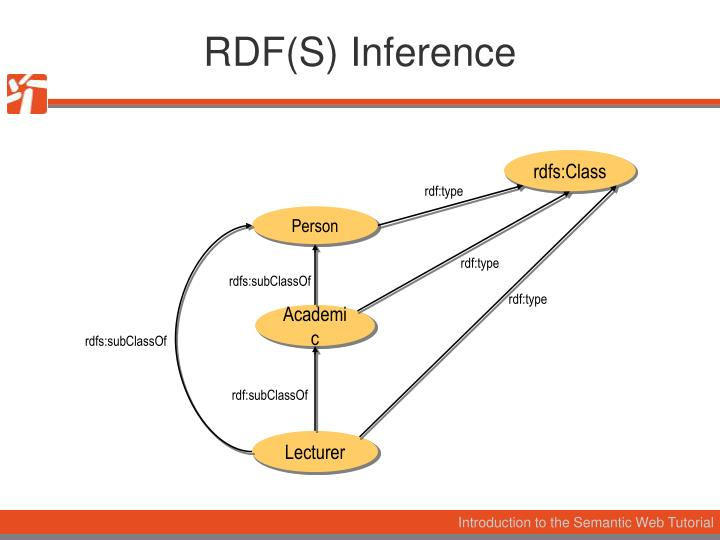 RDF(S) Inference