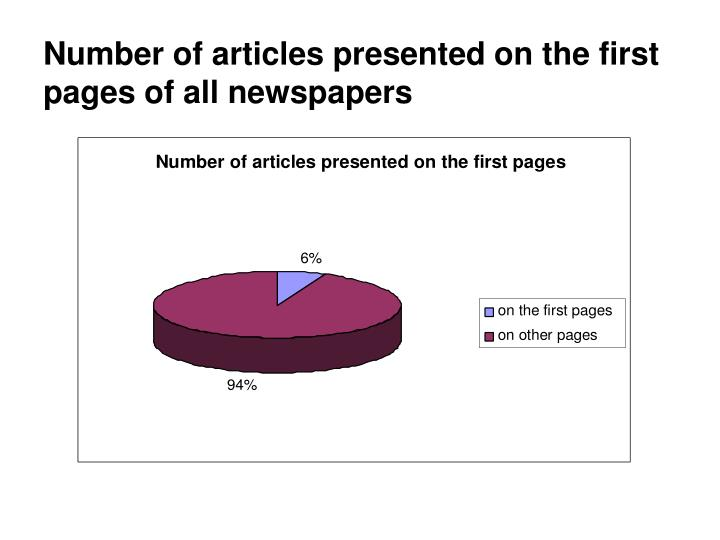 Number of articles presented on the first pages of all newspapers