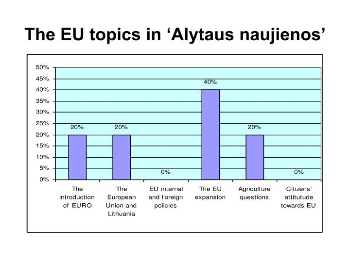 The EU topics in 'Alytaus naujienos'