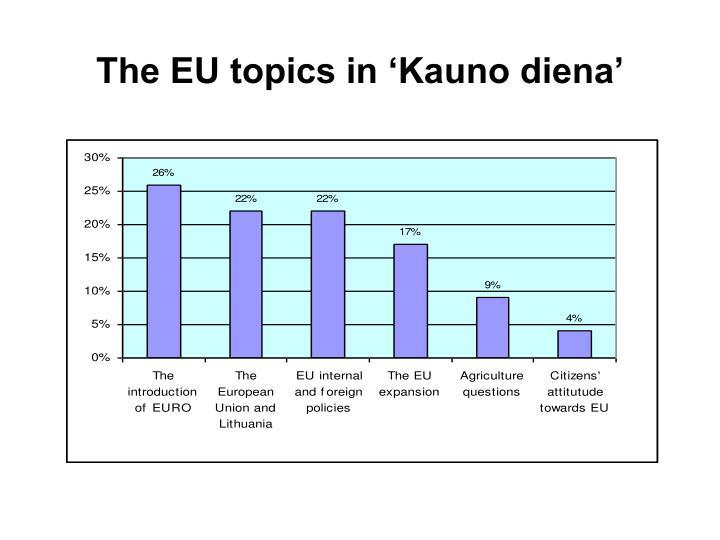 The EU topics in 'Kauno diena'