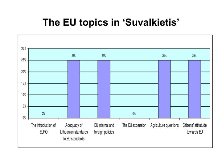 The EU topics in 'Suvalkietis'