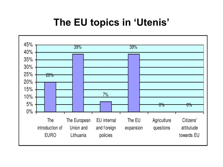 The EU topics in 'Utenis'