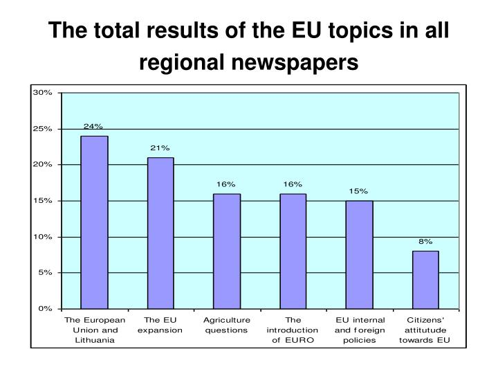The total results of the EU topics in all regional newspapers