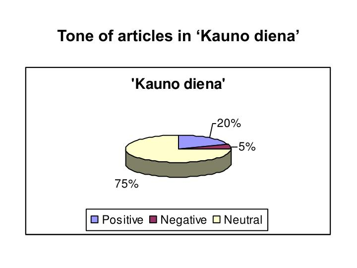 Tone of articles in 'Kauno diena'
