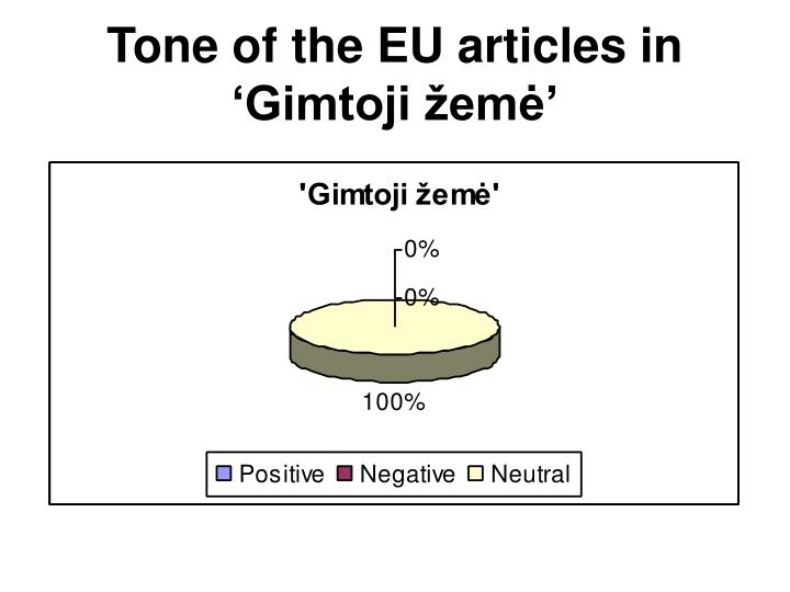 Tone of the EU articles in 'Gimtoji žemė