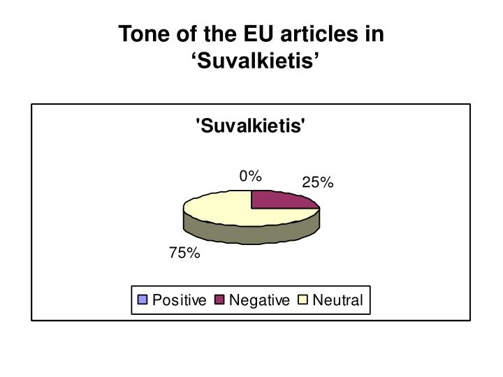 Tone of the EU articles in
