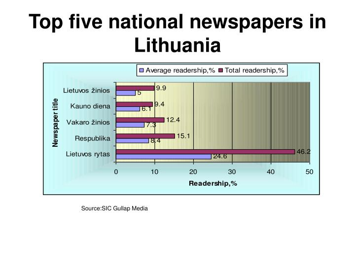 Top five national newspapers in Lithuania