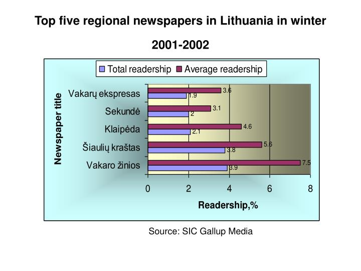 Top five regional newspapers in Lithuania in winter 2001-2002