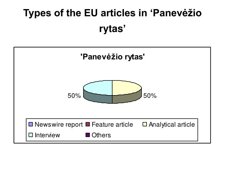 Types of the EU articles in '