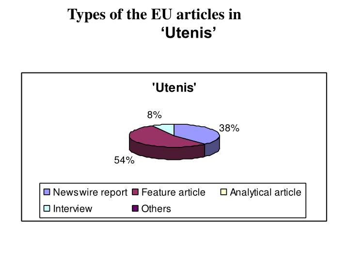 Types of the EU articles in