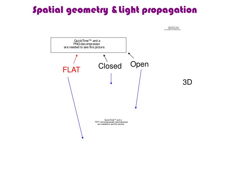 Spatial geometry &Light propagation