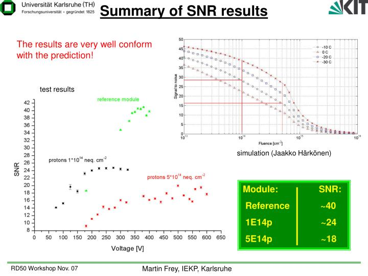 Summary of SNR results