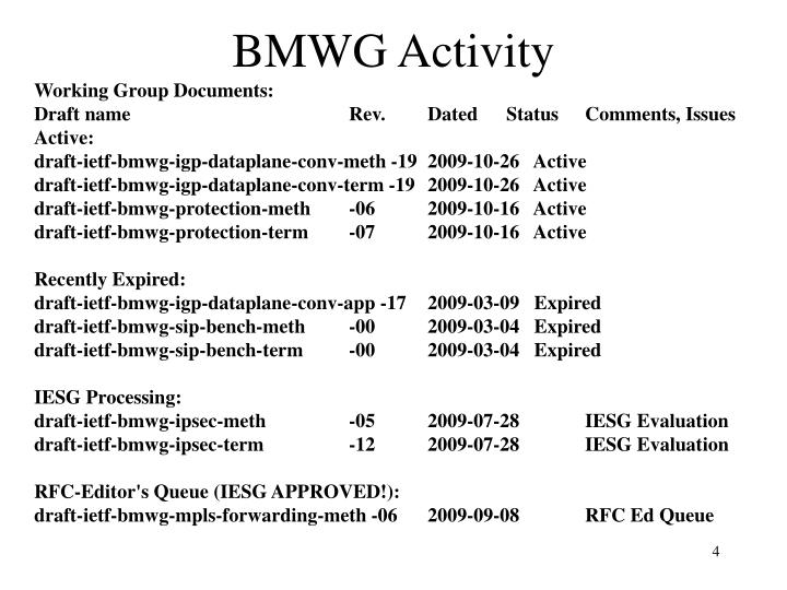 BMWG Activity