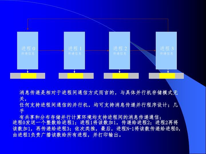 消息传递是相对于进程间通信方式而言的,与具体并行机存储模式无关,