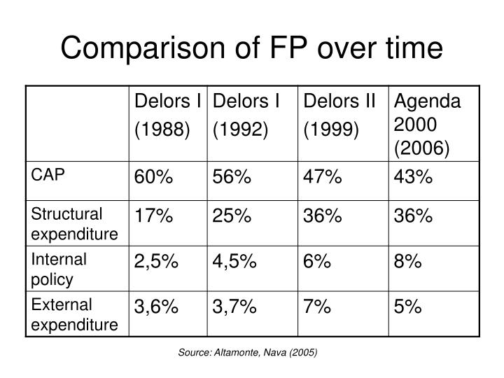 Comparison of FP over time