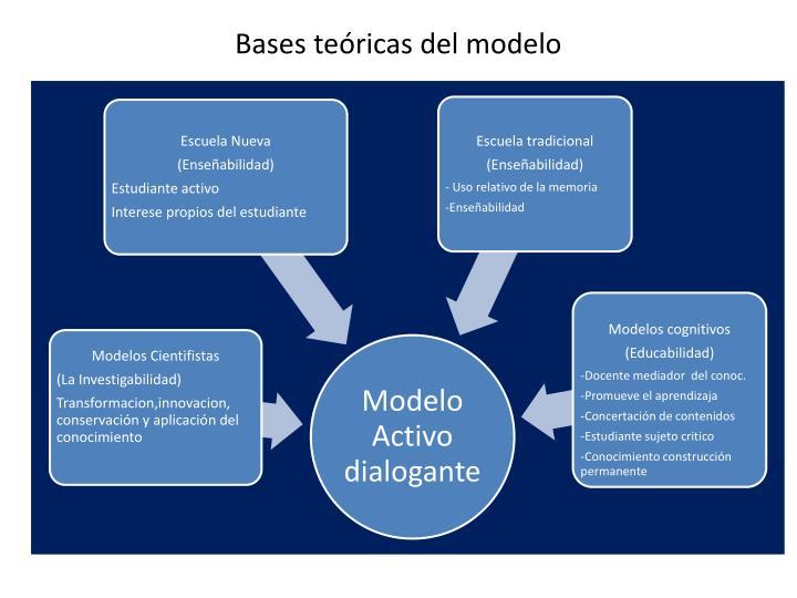 Bases teóricas del modelo