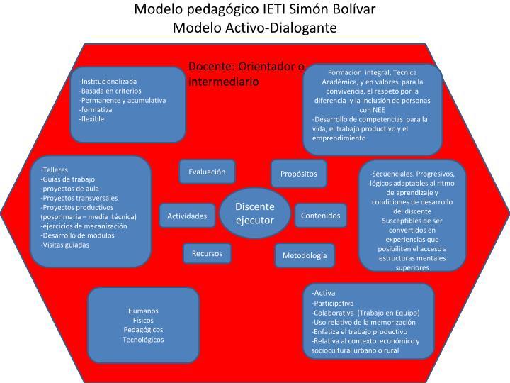 Modelo pedagógico IETI Simón Bolívar