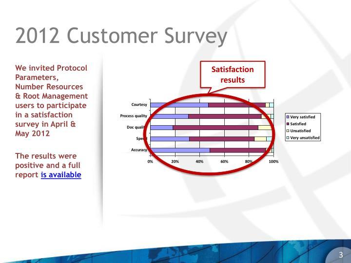 2012 Customer Survey