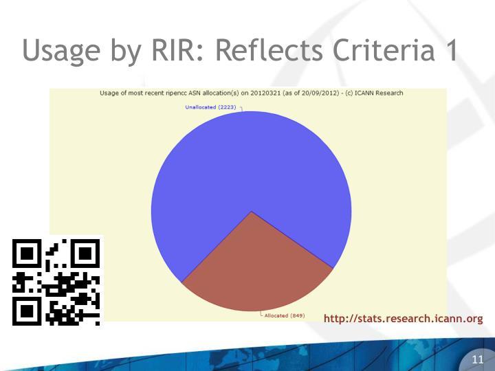 Usage by RIR: Reflects Criteria 1