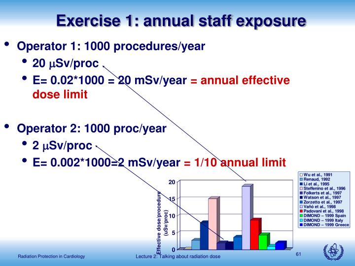 Exercise 1: annual staff exposure