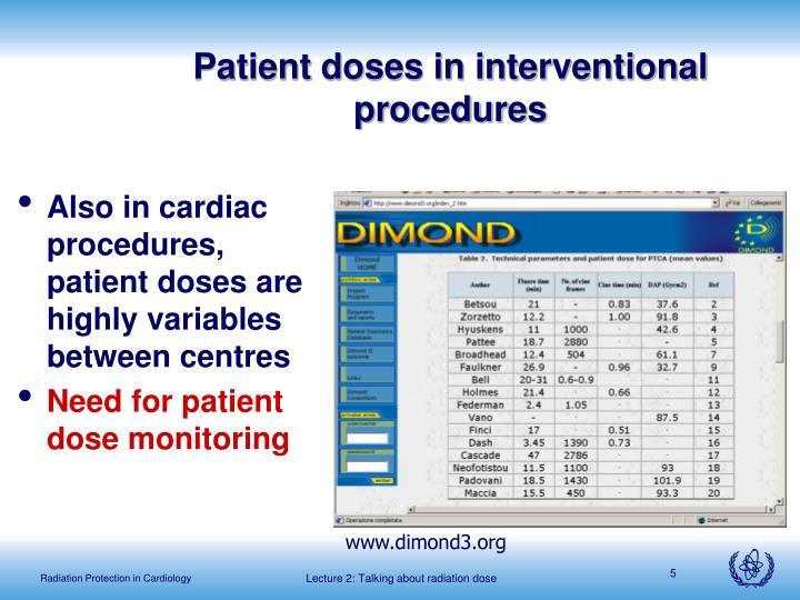 Patient doses in interventional procedures