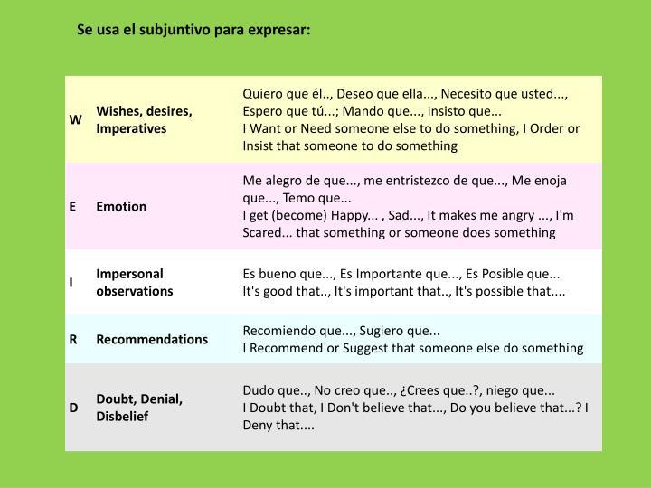 Se usa el subjuntivo para expresar: