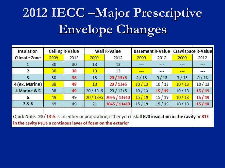 2012 IECC –Major Prescriptive Envelope Changes