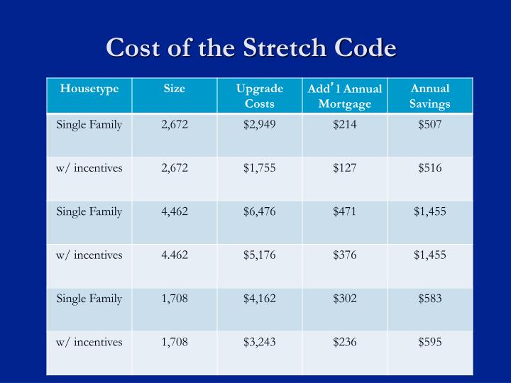 Cost of the Stretch Code