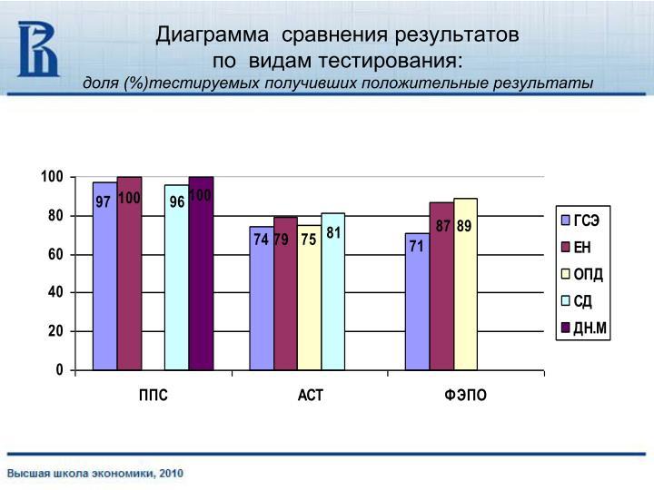Диаграмма  сравнения результатов