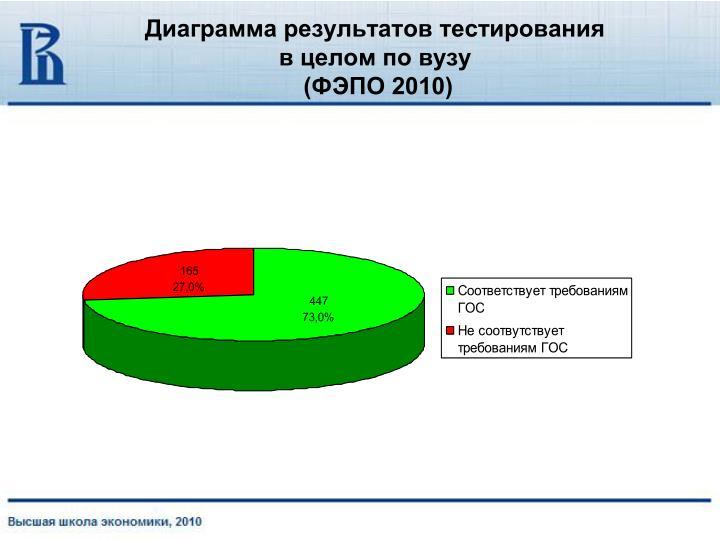 Диаграмма результатов тестирования
