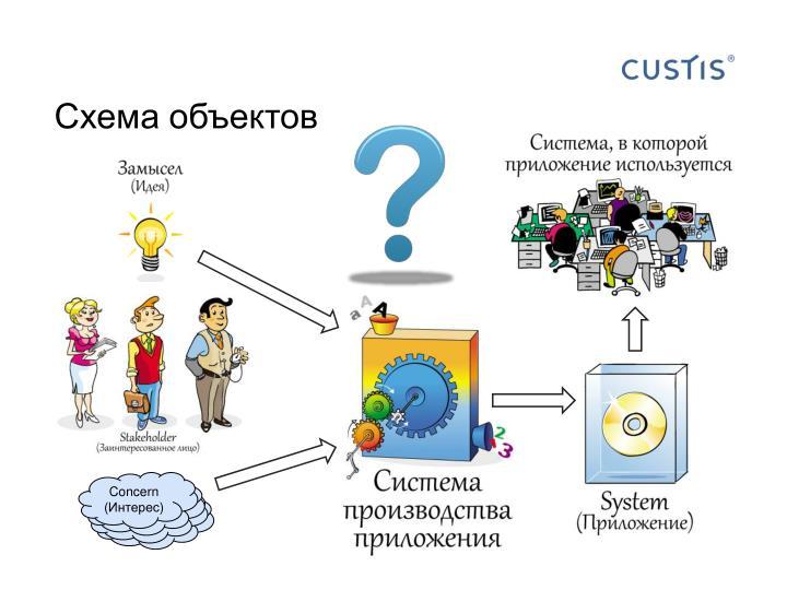 Схема объектов