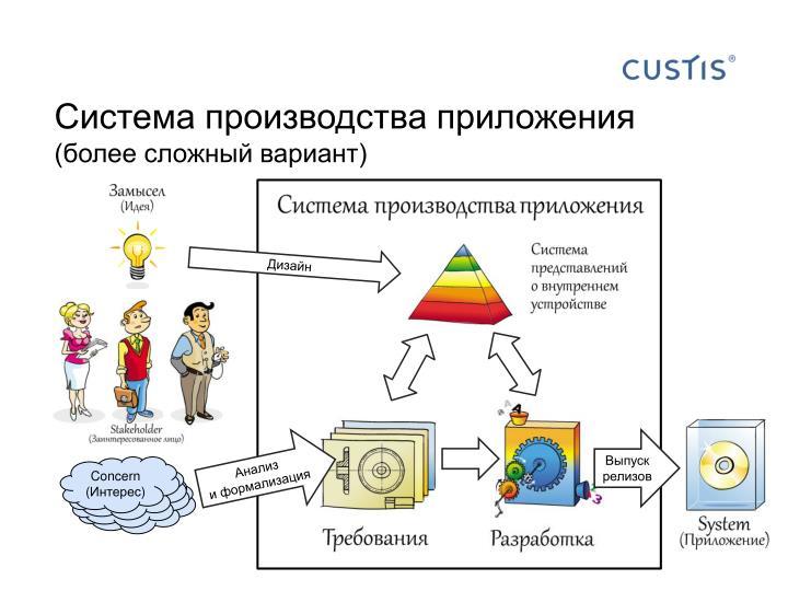 Система производства приложения