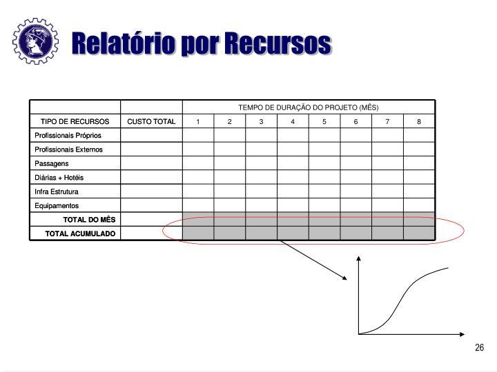 Relatório por Recursos