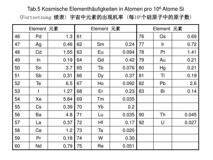 Tab.5 Kosmische Elementhäufigkeiten in Atomen pro 10